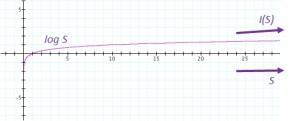 LogGraph